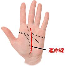 運命線は、手の平の中央に入る線です。手首側の線が若いときの人生、指先側の線が老後の人生をあらわしています。