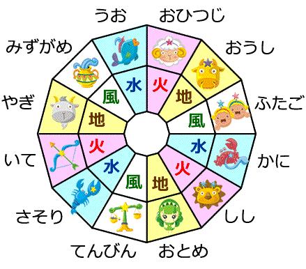 12星座の属性占い | エレメント(4元素)の相性